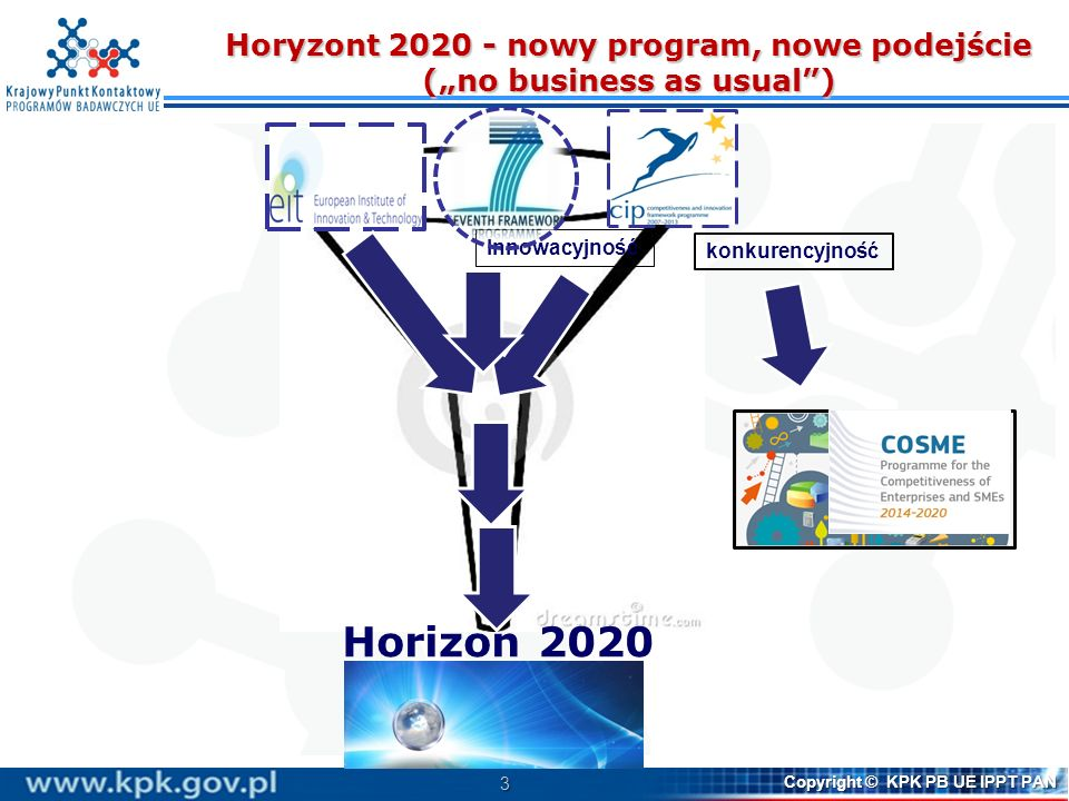 4 Copyright © KPK PB UE IPPT PAN Horyzont 2020 - nowy program, nowe podejście (no business as usual) Podejście nakierowane na: kompleksowe rozwiązywanie problemów Silniejszy akcent na innowacje - od badań do rynku, wszelkie formy innowacji Silniejszy akcent na innowacje - od badań do rynku, wszelkie formy innowacji Nacisk na wyzwania społeczne Nacisk na wyzwania społeczne Koncentracja na konkretnych wyzwaniach i rozwiązaniach, a nie na określonych technologiach Koncentracja na konkretnych wyzwaniach i rozwiązaniach, a nie na określonych technologiach Podejście inter- i multidyscyplinarne Podejście inter- i multidyscyplinarne