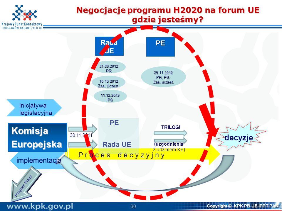 31 Copyright © KPK PB UE IPPT PAN Harmonogram prac 25.06.2013: POLITYCZNE uzgodnienie PRH2020 i Zasad uczestnictwa oraz pakietu dot.