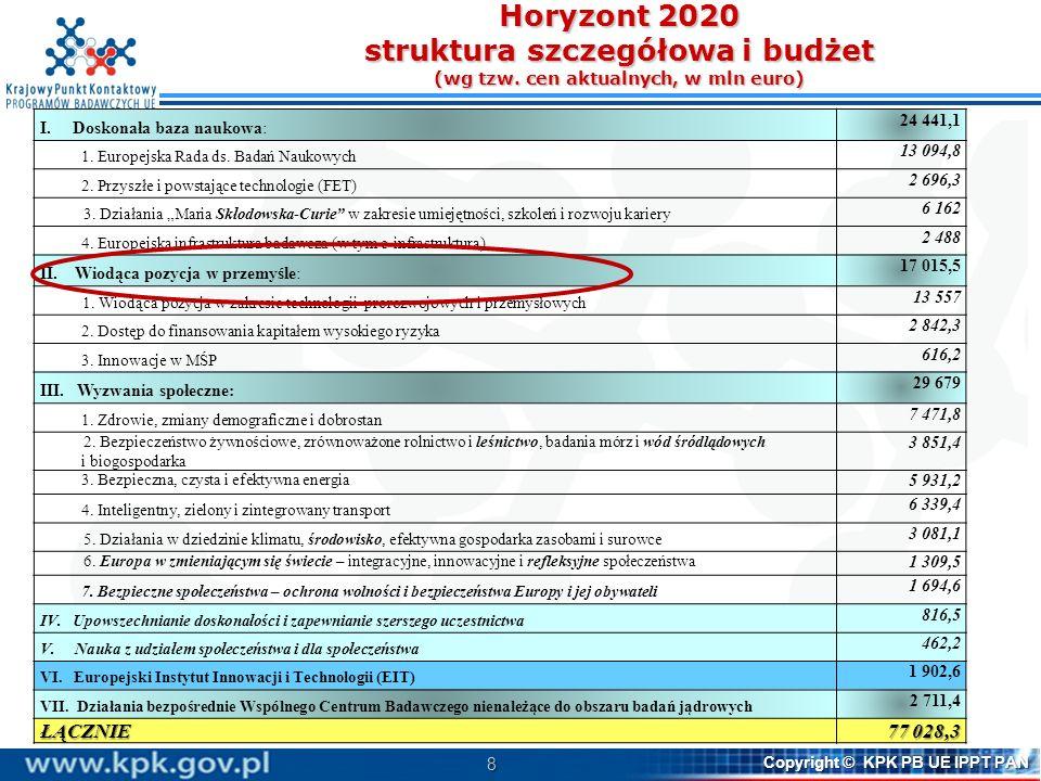 9 Copyright © KPK PB UE IPPT PAN Wiodąca pozycja w zakresie technologii prorozwojowych i przemysłowych komponenty (budżet w mln euro) Wiodąca pozycja w zakresie technologii prorozwojowych i przemysłowych komponenty (budżet w mln euro) II.