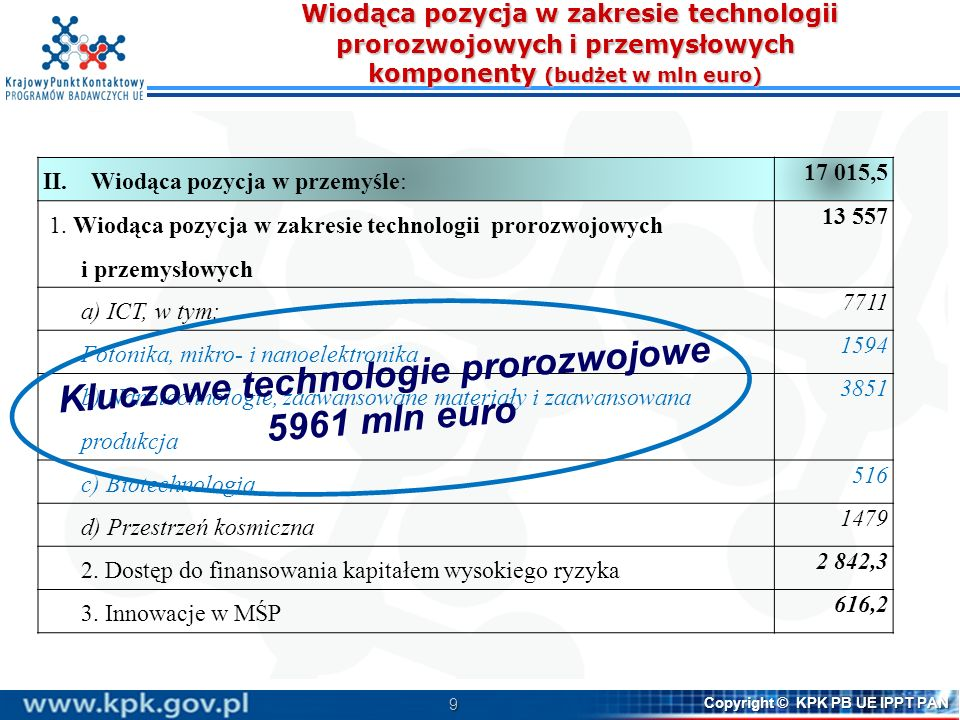 10 Copyright © KPK PB UE IPPT PAN Budżet Programów Ramowych WE/UE (w mld euro) (w mld euro)