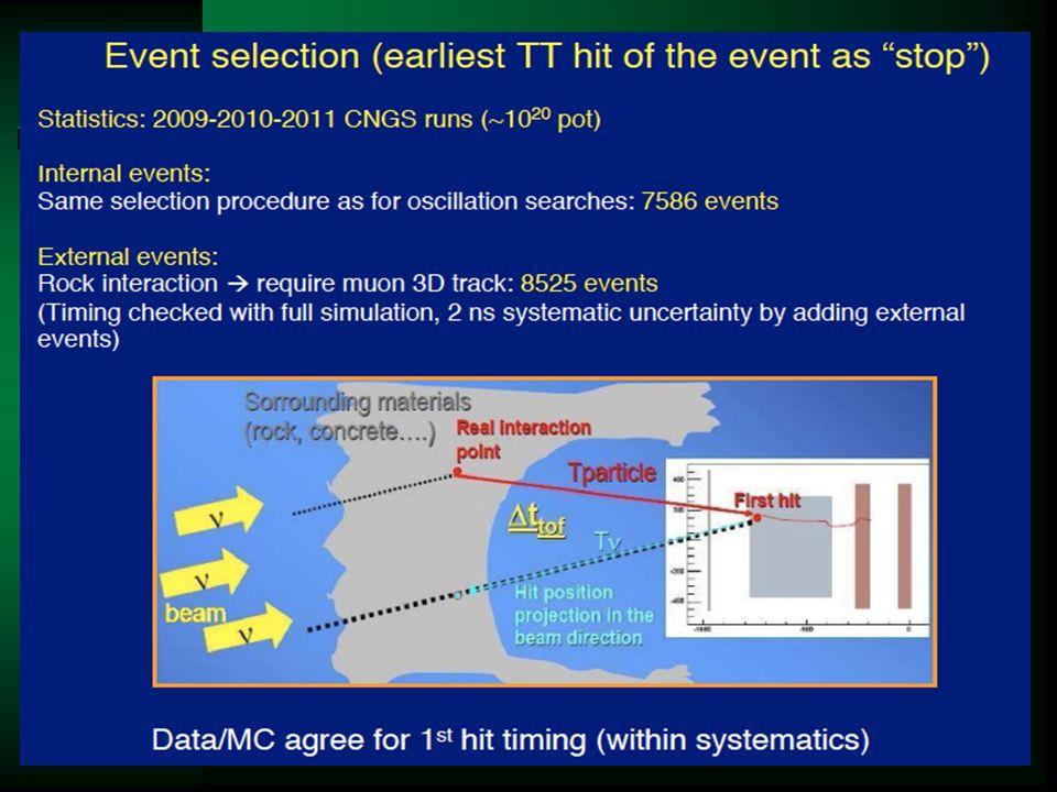 rozkład czasu dla wszystkich przypadków spełniających kryteria oddziaływanie neutrina