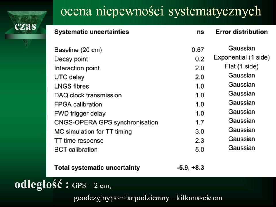wyniki dla podzbiorów danych ostatecznie: względna różnica prędkości neutrin