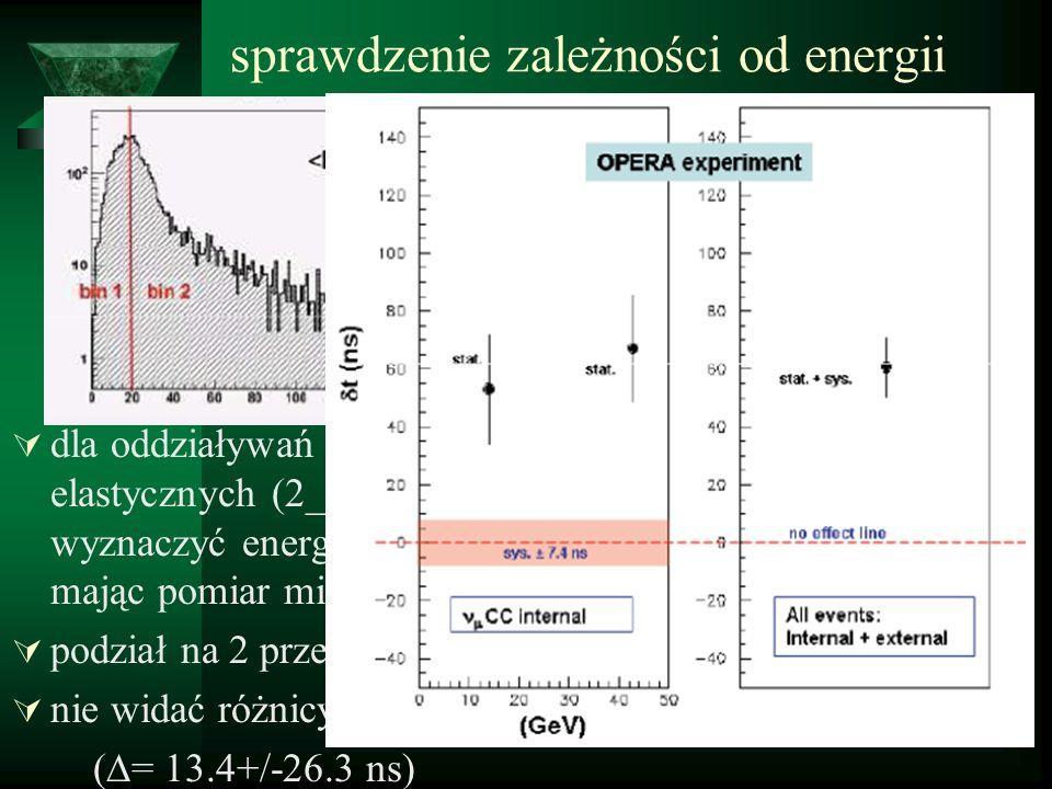 Od czasu ogłoszenia wyniku wykonano kolejne sprawdzenia : dokładna ocena zmian odległości związana z pływami wywołanymi przyciąganiem księżyca- 2cm/rok wiązka porusza sie zgodnie z kierunkiem obrotu Ziemi – 2.2 ns, powiększa efekt v>c efekty relatywistyczne i grawitacyjne – wpływ na odległość – max.