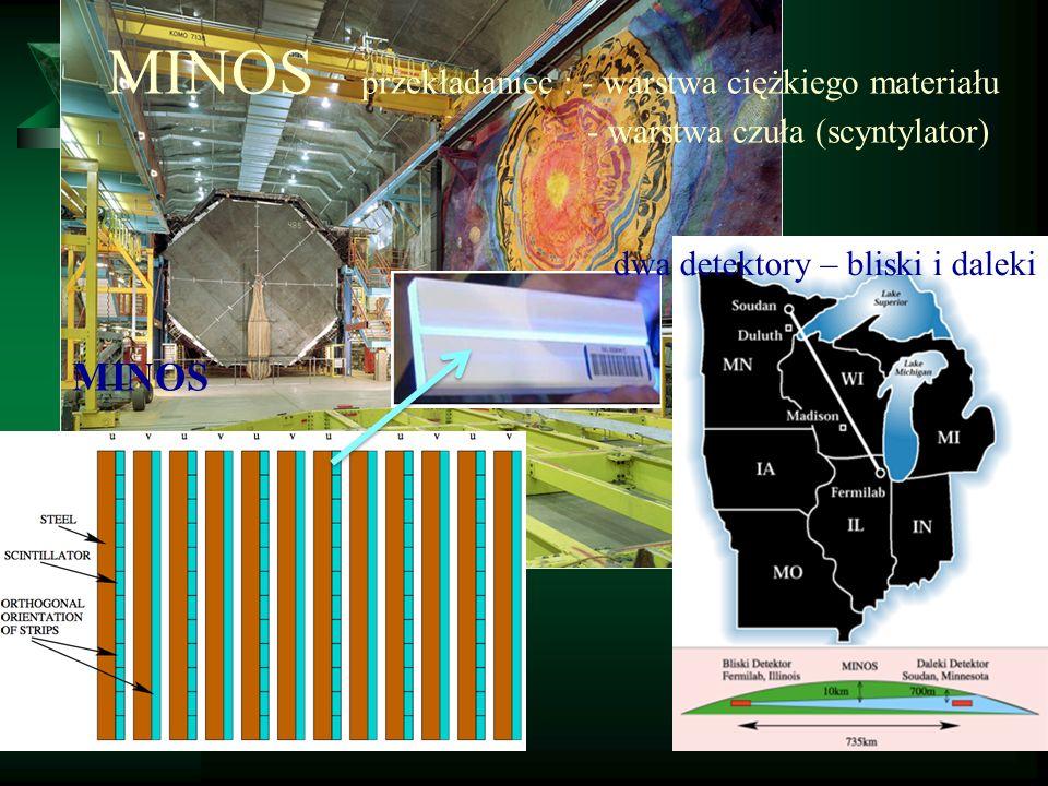 neutrina z wybuchu SN1987A przyleciały 3 godziny wcześniej niż sygnał świetlny 3 detektory zarejestrowały sygnał z supernowej: Kamiokande (Japonia) – 11 przypadków IMB (USA) – 8 przypadków Baksan (Rosja) – 5 przypadków Tego typu sygnał pojawił się w detektorach neutrin i to on był oznaką wybuchy supernowej.
