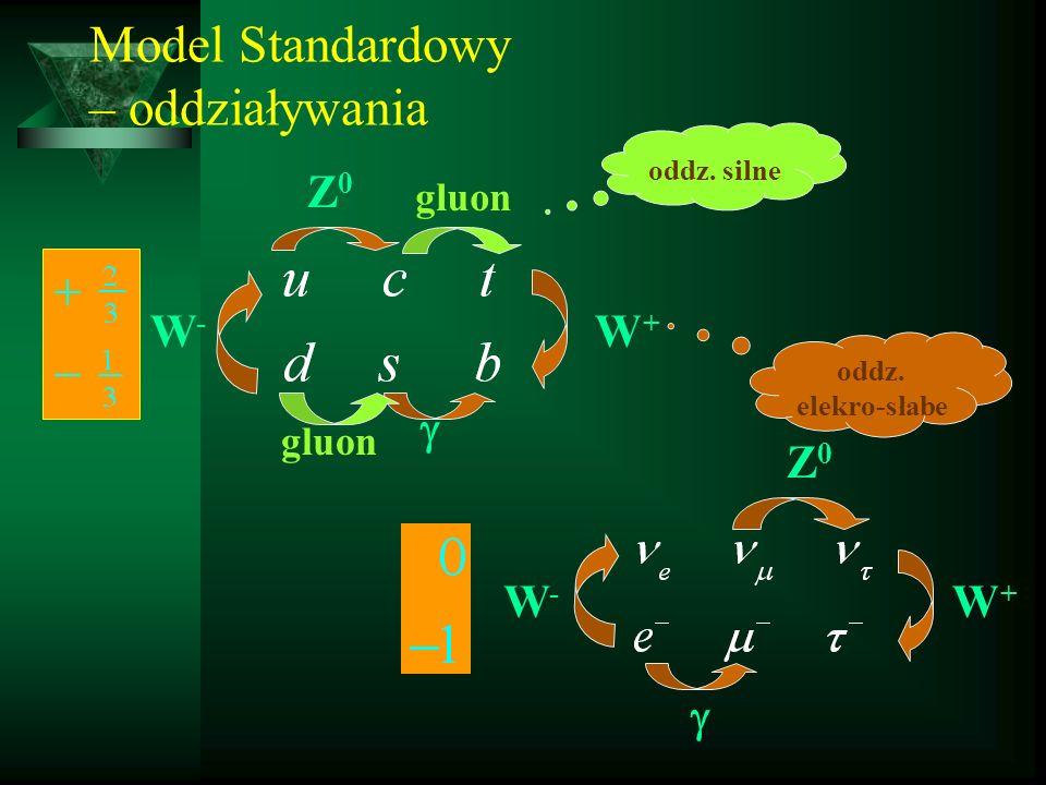 Oddziaływania elektro-słabe (semi-leptonowe) Rozpad neutronu (postulat isntnienia malej neutralnej czastki - Pauli Wychwyt elektronu odwrotny rozpad beta