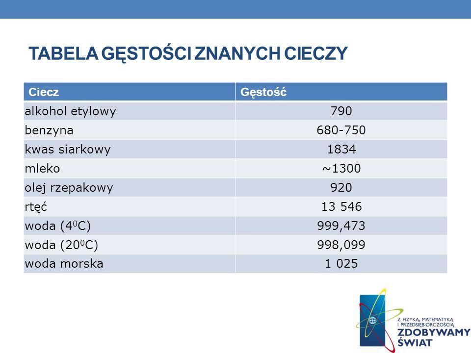 TABELA GĘSTOŚCI WYBRANYCH GAZÓW Nazwa gazuZastosowanieGęstość (kg/m^3 acetylenw palnikach acetylenowo-tlenowych do spawania i cięcia metali1,16 amoniakdo produkcji nawozów sztucznych oraz do otrzymywania metodą Ostwalda tlenku azotu(II),0,76 azotstosowany do napełniania balonów oraz jako najtańsza z dostępnych atmosfer ochronnych w wielu procesach przemysłowych1,25 deutermoże zastępować zwykły wodór we wszystkich związkach,0,19 helużywany jest jako składnik mieszanki do oddychania w głębokim nurkowaniu.0,18 metanjako paliwo do silników, jako surowiec do otrzymywania tworzyw sztucznych, w przemyśle energetycznym0,71 wodórskroplony wodór znalazł zastosowanie jako paliwo w silnikach rakietowych0,09 powietrzejest bezbarwne, bezwonne, bez smaku, słabo rozpuszczalne w wodzie1,29