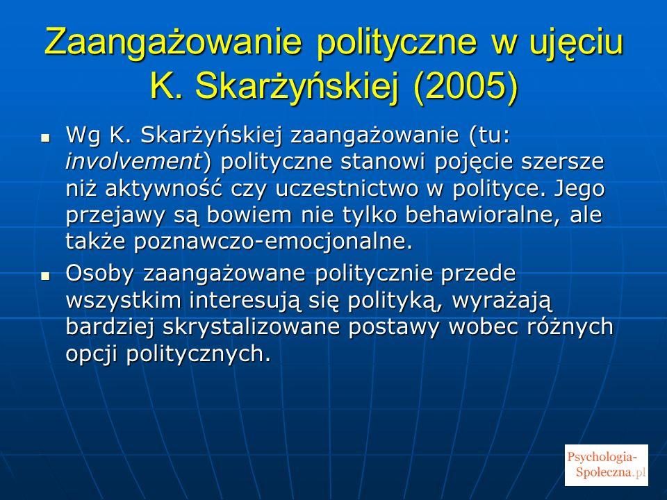 Zaangażowanie polityczne w ujęciu K.Skarżyńskiej (2005) – c.d.