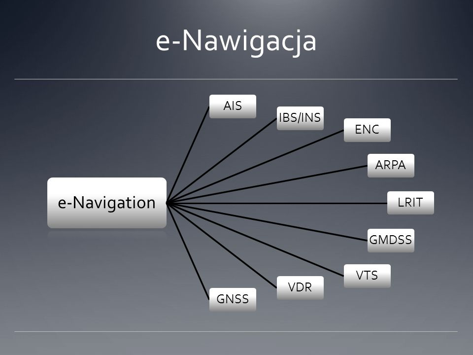 Komponenty e-Nawigacji e-Nawigacja Pokładowe systemy nawigacyjne Systemy brzegowe Urządzenia do komunikacji