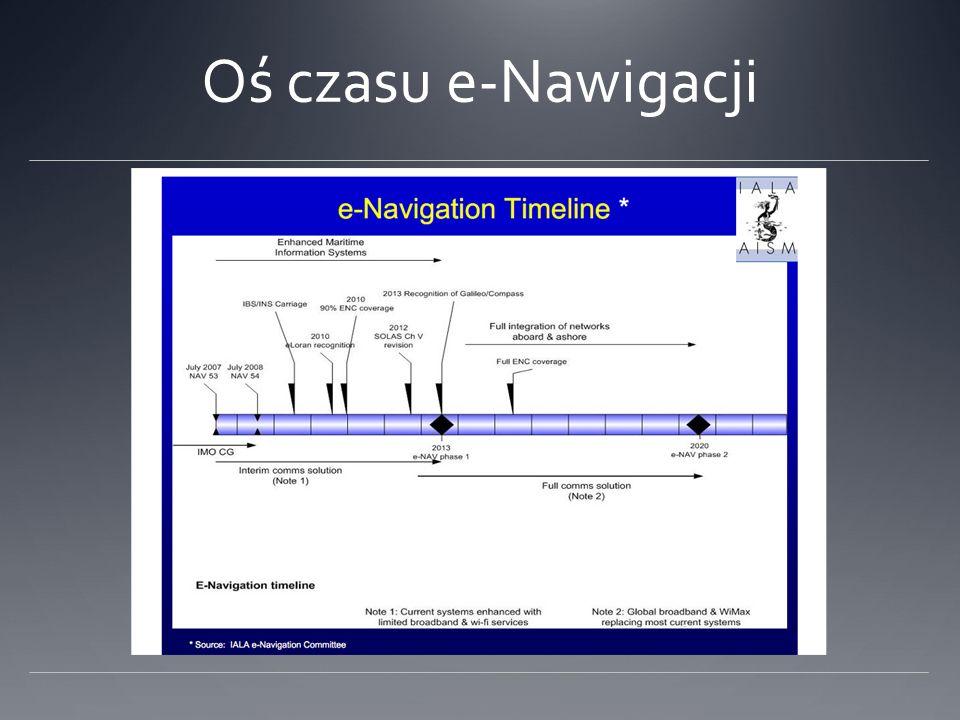 Zalety i wady ECDIS ZaletyWady Pozycjonowanie w czasie rzeczywistym Zintegrowane dane nawigacyjne Wspomaga planowanie i monitorowanie podróży Zastępuje papierowe mapy Łatwe aktualizacje Możliwe dostosowanie do potrzeb użytkownika Ograniczony do widoku 2-D Statyczne dane Nie uwzględnia wymiaru czasu (np.