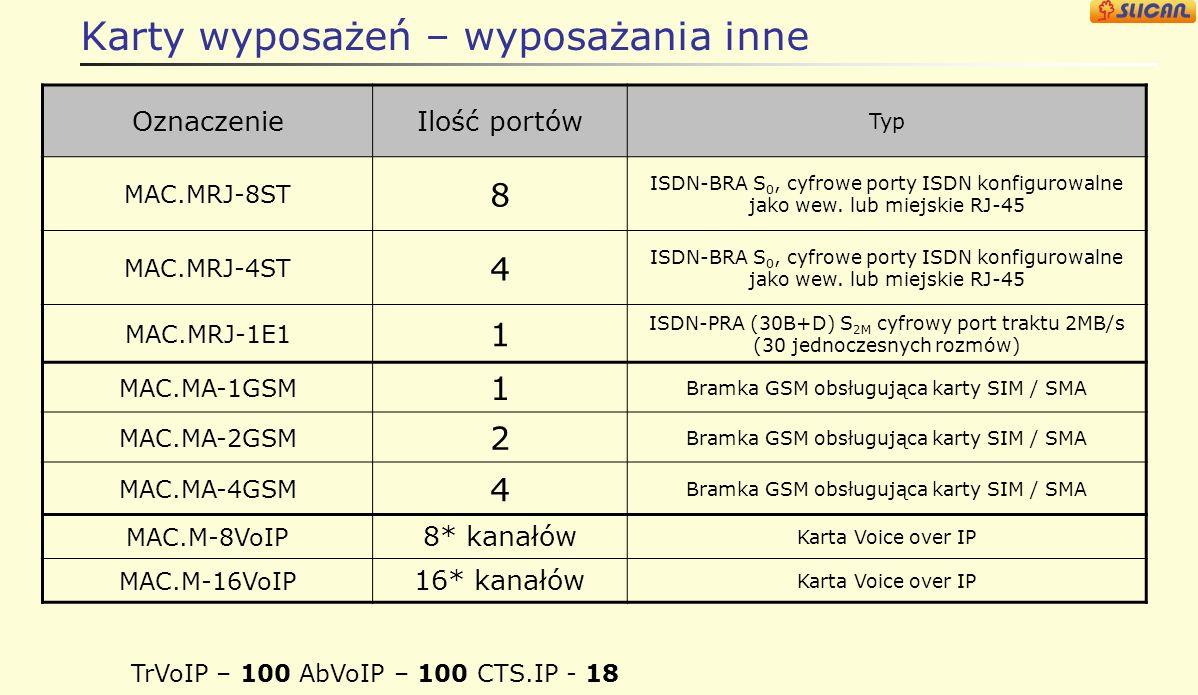 Karty wyposażeń – wyposażania inne OznaczenieIlość portów Typ MAC.MRJ-8ST 8 ISDN-BRA S 0, cyfrowe porty ISDN konfigurowalne jako wew.