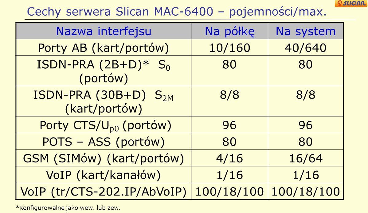 Cechy serwera Slican MAC-6400 – pojemności/max.