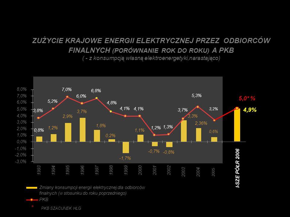STRUKTURA WYTWARZANIA ENERGII ELEKTRYCZNEJ PO I PÓŁROCZU 2006 ELEKTROCIEPŁOWNIE WĘGLA KAMIENNEGO 15% ELEKTROWNIE WĘGLA BRUNATNEGO 36% ELEKTROWNIE WĘGLA KAMIENNEGO 45% INNE 4% RAZEM ELEKTROWNIE i ELEKTROCIEPŁOWNIE WĘGLA KAMIENNEGO OK.