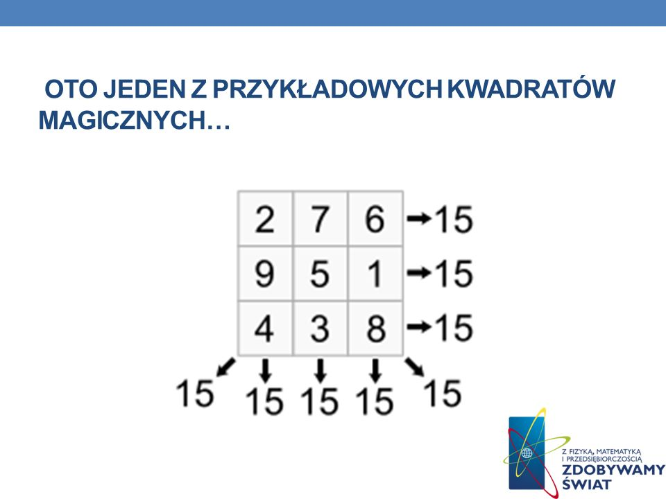 Jeśli do każdej liczby w kwadracie dodamy tę samą wartość k, to kwadrat pozostanie magicznym, a jego suma magiczna wzrośnie o n·k.
