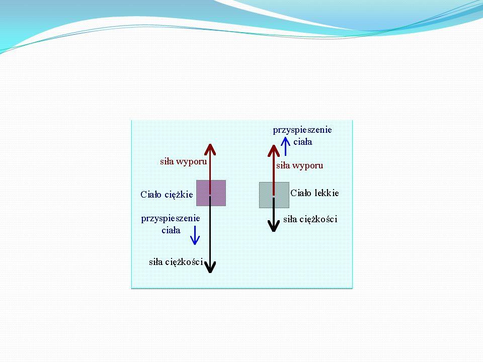 Pływalność a gęstość W przypadku ciał wykonanych z jednolitego materiału można łatwo przewidzieć czy będą one tonęły, czy wypływały na powierzchnię płynu.
