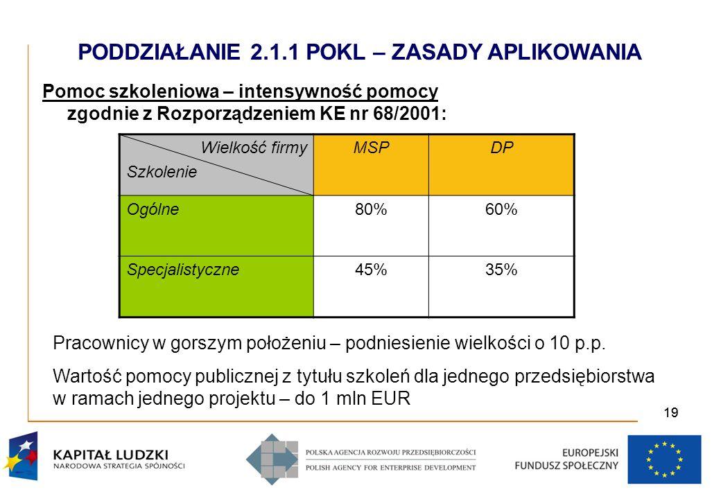 20 Pomoc publiczna na doradztwo– intensywność pomocy: Duże przedsiębiorstwa – pomoc de minimis zgodnie z Rozporządzeniem KE nr 1998/2006 Małe i średnie przedsiębiorstwa – zgodnie z Art.