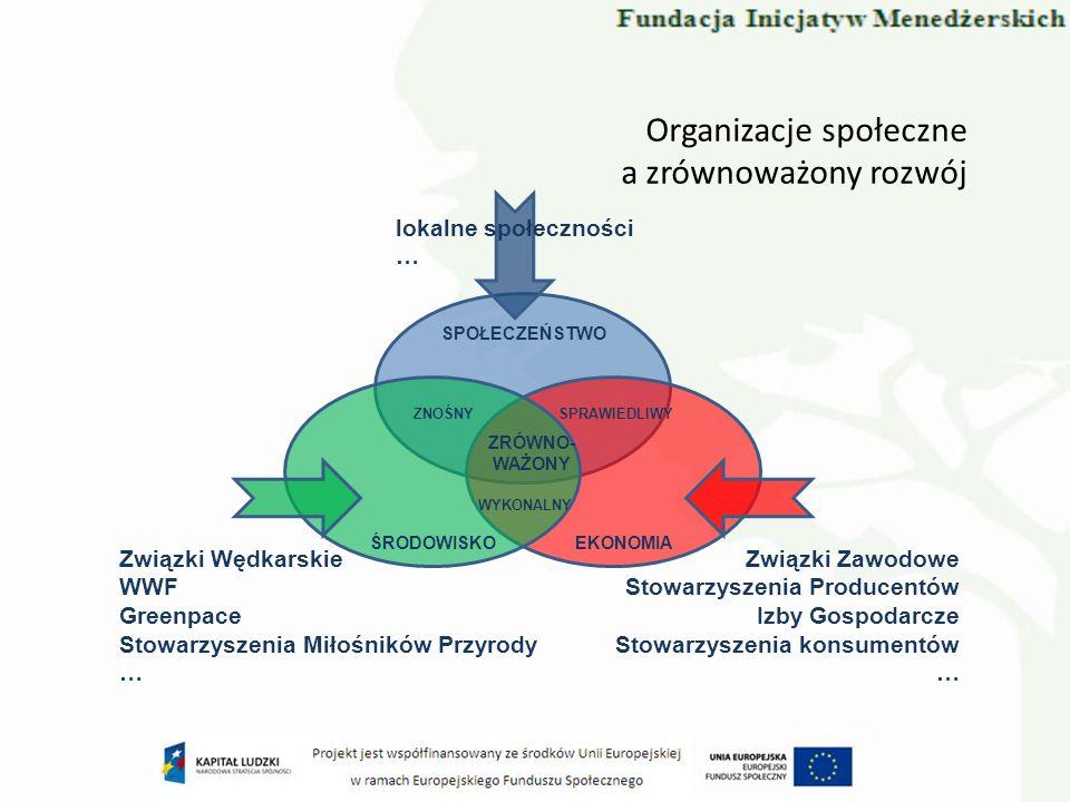 OZE a Dialog Społeczny