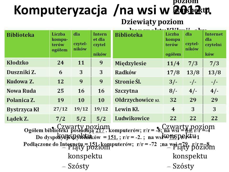 Komputery wykorzystywane do prac biblioteczno-bibliograficznych Ogółem = 65 /10 r/r b.zm.