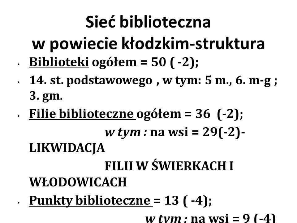 Kliknij, aby edytować format tekstu konspektu Drugi poziom konspektu Trzeci poziom konspektu Czwarty poziom konspektu Piąty poziom konspektu Szósty poziom konspektu Siódmy poziom konspektu Ósmy poziom konspektu Dziewiąty poziom konspektuKliknij, aby edytować style wzorca tekstu Drugi poziom Trzeci poziom Czwarty poziom Piąty poziom Kliknij, aby edytować format tekstu konspektu Drugi poziom konspektu Trzeci poziom konspektu Czwarty poziom konspektu Piąty poziom konspektu Szósty poziom konspektu Siódmy poziom konspektu Ósmy poziom konspektu Dziewiąty poziom konspektuKliknij, aby edytować style wzorca tekstu Kliknij, aby edytować format tekstu konspektu Drugi poziom konspektu Trzeci poziom konspektu Czwarty poziom konspektu Piąty poziom konspektu Szósty poziom konspektu Siódmy poziom konspektu Ósmy poziom konspektu Dziewiąty poziom konspektuKliknij, aby edytować style wzorca tekstu Drugi poziom Trzeci poziom Czwarty poziom Piąty poziom Powierzchnia pomieszczeń bibliotecznych oraz liczba miejsc w czytelni / na wsi w 2012 r.