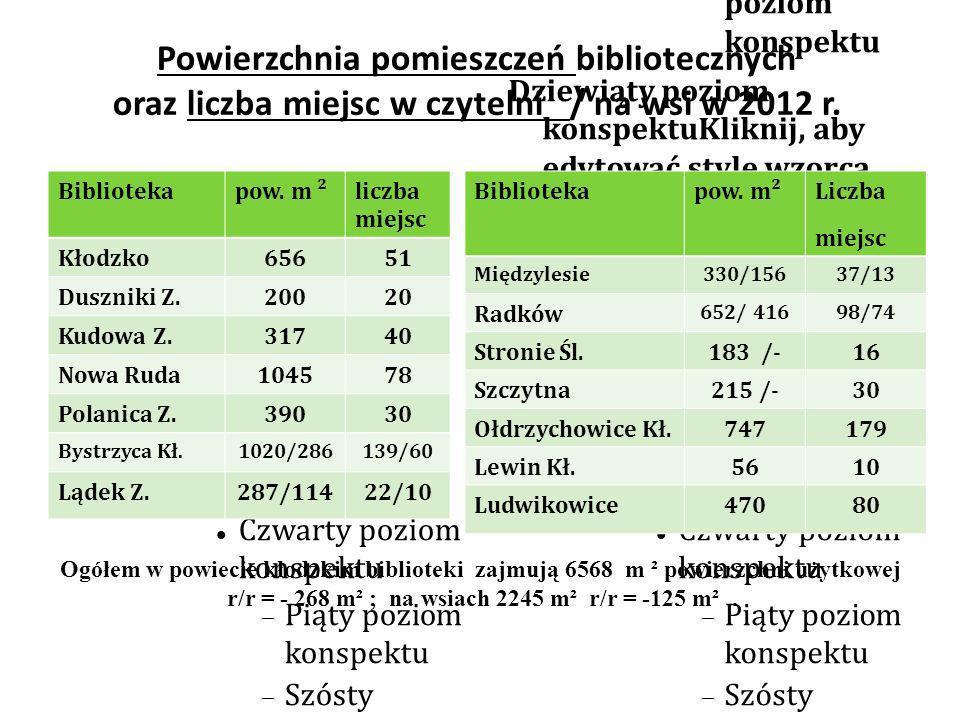 Czytelnictwo Liczba czytelników podział na biblioteki miejskie, miejsko- gminne, gminne oraz wielkości na wsiach Różnice +/- rok do roku