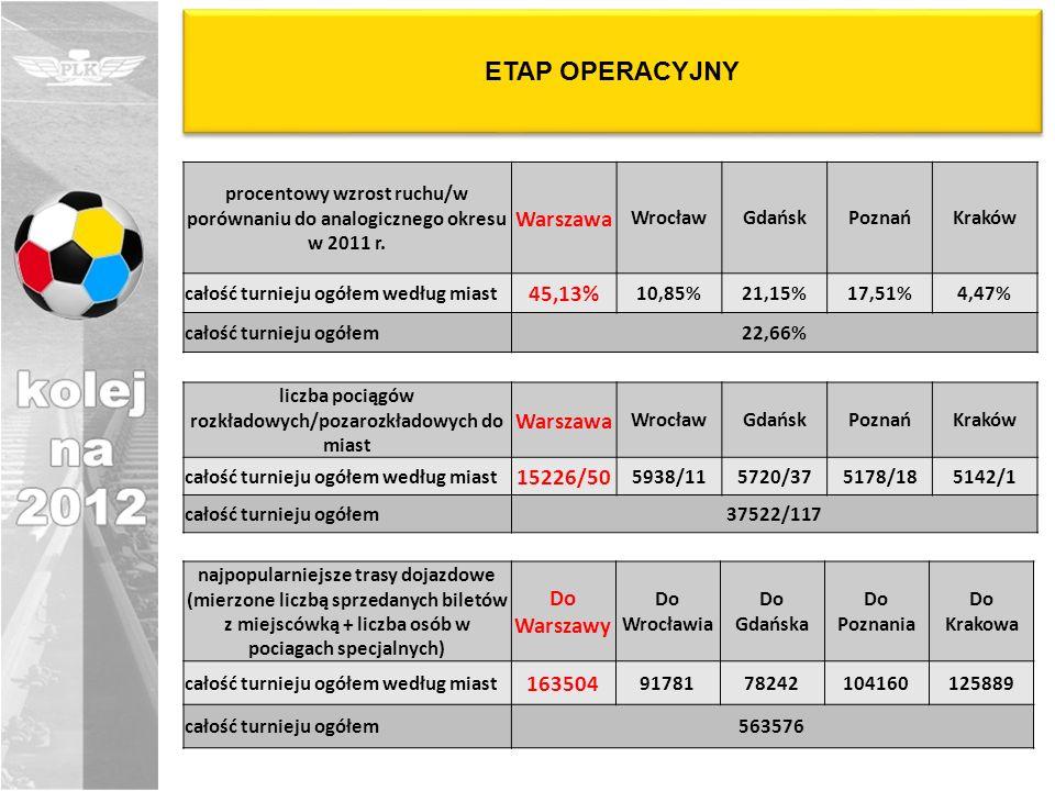 ETAP OPERACYJNY liczba dodatkowych wagonów dołączanych do istniejących składów (według miast wyjazdu pociągu) Warszawa WrocławGdańskPoznańKraków całość turnieju ogółem według miast 160 13117555 całość turnieju ogółem350 liczba dodatkowych pociągów międzynarodowych, obsługiwanych w czasie EURO Warszawa WrocławGdańskPoznańKraków całość turnieju ogółem według miast 9 22246 całość turnieju ogółem43 liczba dodatkowych pociągów krajowych (rezerwa taborowa), obsługiwanych w czasie EURO (według miast odjazdu pociągu) Warszawa WrocławGdańskPoznańKraków całość turnieju ogółem według miast 8 51420 całość turnieju ogółem29