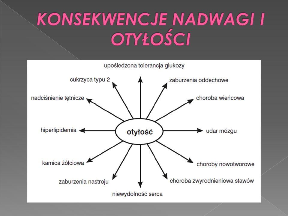 Podstawą leczenia otyłości jest uzyskanie ujemnego bilansu energetycznego poprzez: Zalecenia dietetyczne, Aktywność fizyczną, Modyfikacje zachowań, Farmakoterapię.
