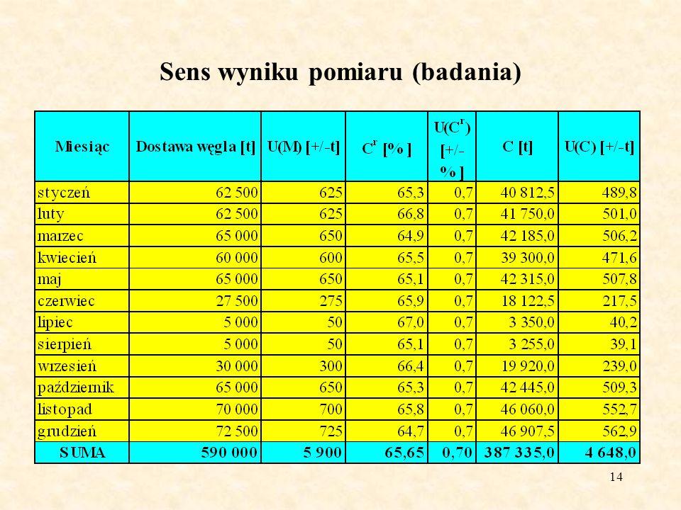 15 Sens wyniku pomiaru (badania) Niepewność rozszerzona U(C)= 4 648,0 t 4 700 t