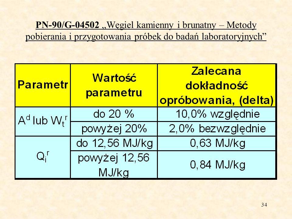 35 PN-90/G-04502 Węgiel kamienny i brunatny – Metody pobierania i przygotowania próbek do badań laboratoryjnych Sposoby pobierania próbek pierwotnych węgla: z przenośników taśmowych będących w ruchu, z zatrzymanego przenośnika (tzw.
