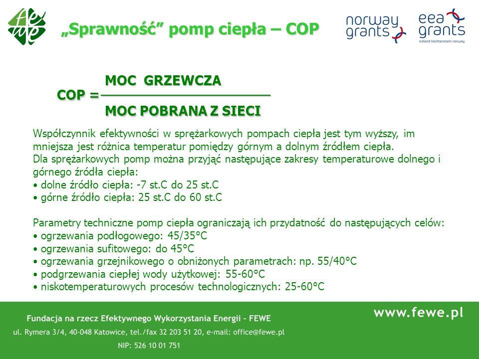 Sprawność pomp ciepła – COP