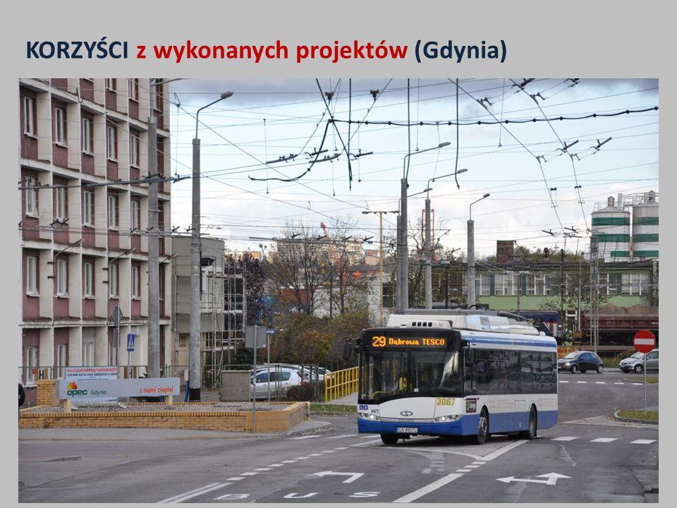 KORZYŚCI (Lublin) 1.Wzrost wielkości pracy eksploatacyjnej komunikacji trolejbusowej z ponad 2,8 mln wzkm do prawie 5 mln wzkm w 2014 r.