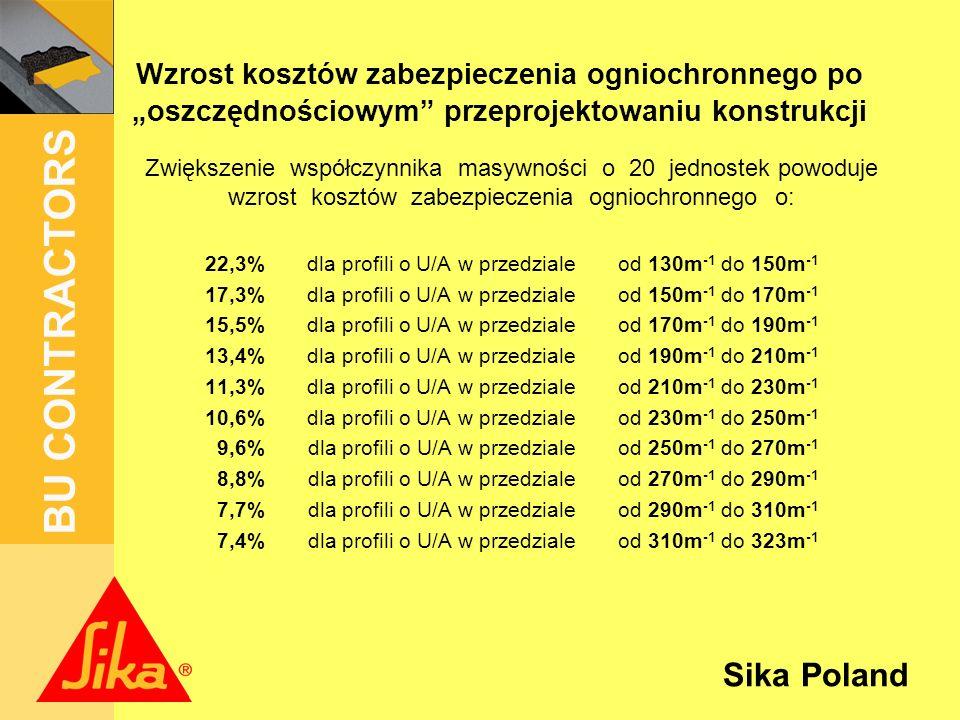 Sika Poland BU CONTRACTORS Dla IPE 600 i IPE 160 jako profili bazowych następuje wzrost kosztów zabezpieczenia ogniochronnego o: 10,26 PLN/m 2 0,18 PLN/kg IPE 600 10,26 PLN/m 2 0,18 PLN/kg 7,40 PLN/m 2 0,42 PLN/kg IPE 160 7,40 PLN/m 2 0,42 PLN/kg Co w skrajnym przypadku może stanowić około 4,70% kosztów wytworzenia i montażu konstrukcji