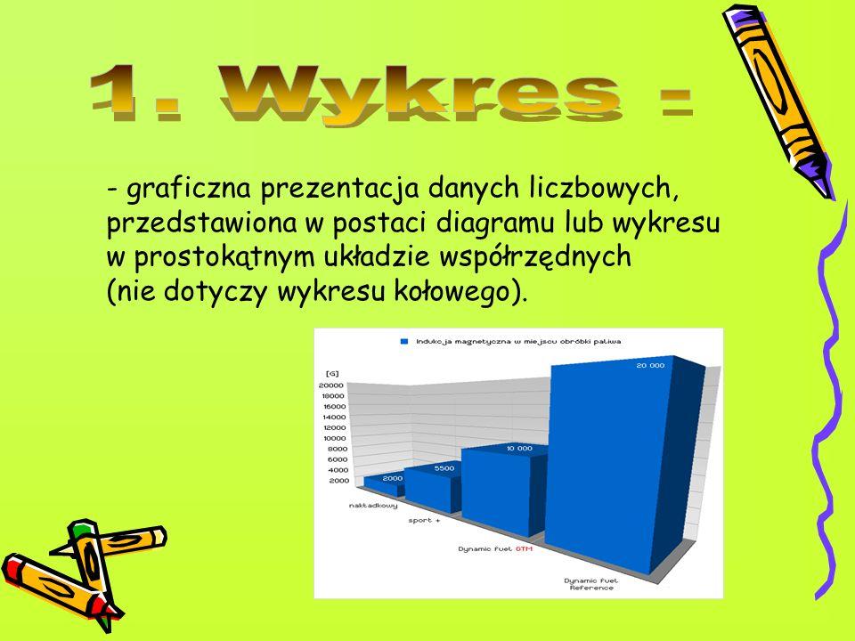 -kolumnowy – ułatwia porównywanie danych liczbowych; arkusz EXCEL oferuje wykresy walcowe, stożkowe, ostrosłupowe i inne; - liniowy – zwykle przedstawia się na nim tendencje wzrostu lub spadku pewnych wartości; arkusz EXCEL oferuje wykresy wstążkowe, bąbelkowe i inne; - kołowy – służy do graficznej prezentacji struktury danych określonych procentowo; koło reprezentuje sumę wartości czyli 100%, a wycinki poszczególne wartości składowe.
