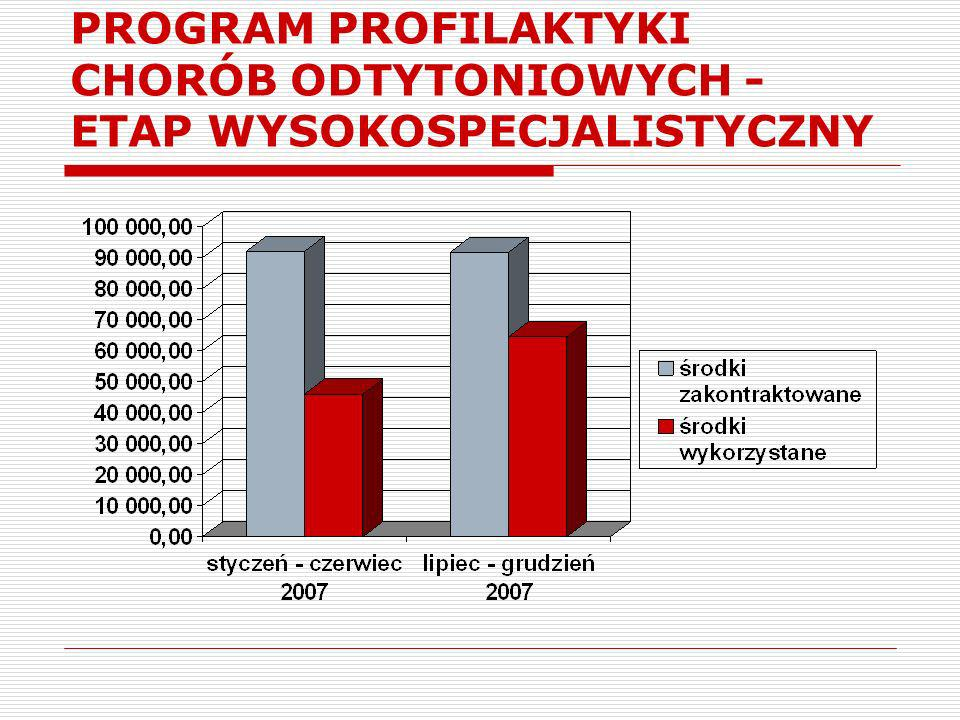 PROGRAM PROFIALKTYKI CHORÓB UKŁADU KRĄŻENIA (CHUK) – OBLIGATORYJNY od 2008 lekarz rodzinny (osoby z listy lekarza POZ) bez skierowania osoby, które w bieżącym roku ukończyły 35, 40, 45, 50 lub 55 lat (roczniki:1973,1968,1963,1958, 1953) preferowany system imiennych zaproszeń Zmiana: realizacja w POZ, w programie SIMP