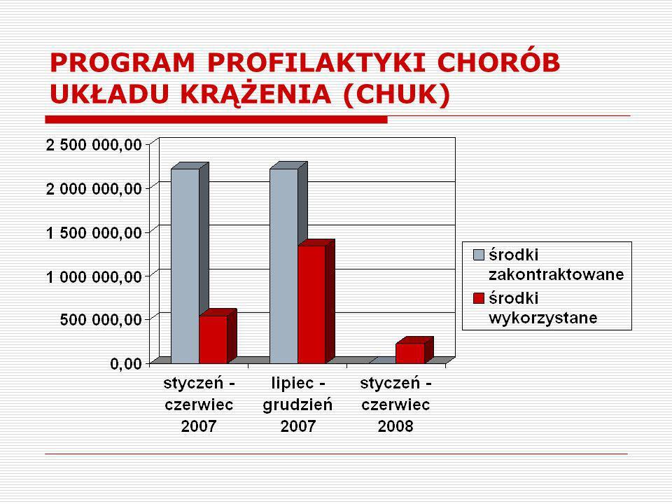 PROGRAM PROFILAKTYKI CHORÓB UKŁADU KRĄŻENIA- ŚREDNIE WYKONANIE -17,78 %- sty./czer.