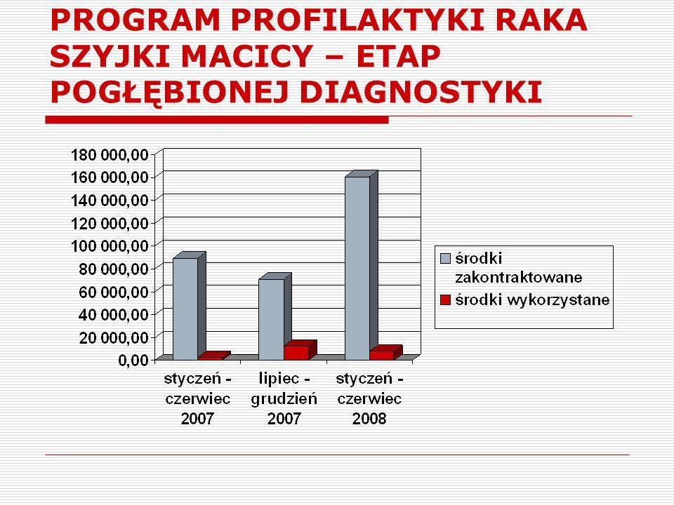 PROGRAM PROFILAKTYKI RAKA SZYJKI MACICY – ŚREDNIE WYKONANIE– 17,43% - sty./czer.