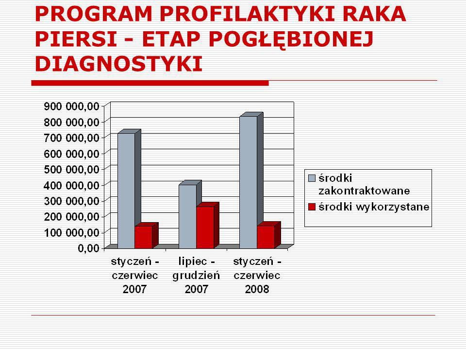 PROGRAM PROFILAKTYKI RAKA PIERSI – ŚREDNIE WYKONANIE – 34,70 % – sty./czer.