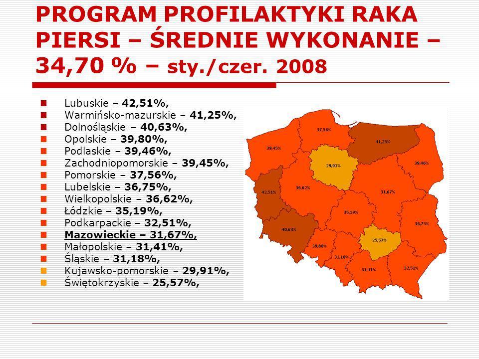 PROGRAM PROFILAKTYKI RAKA PIERSI – ŚREDNIE WYKONANIE – 31,67 % - sty./czer.