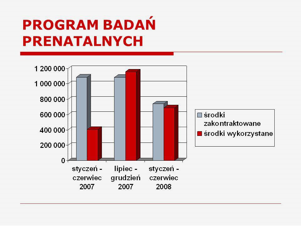 Możliwości i propozycje zwiększenia zainteresowania pacjentów badaniami profilaktycznymi