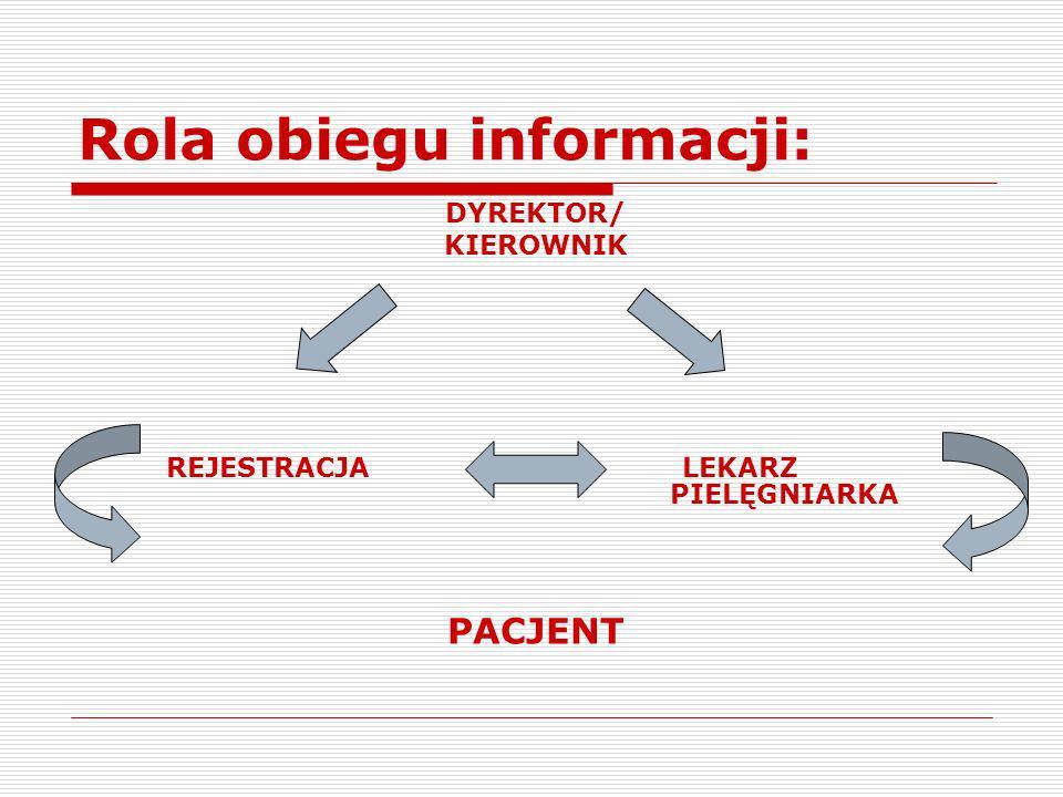 Rola obiegu informacji: c.d.