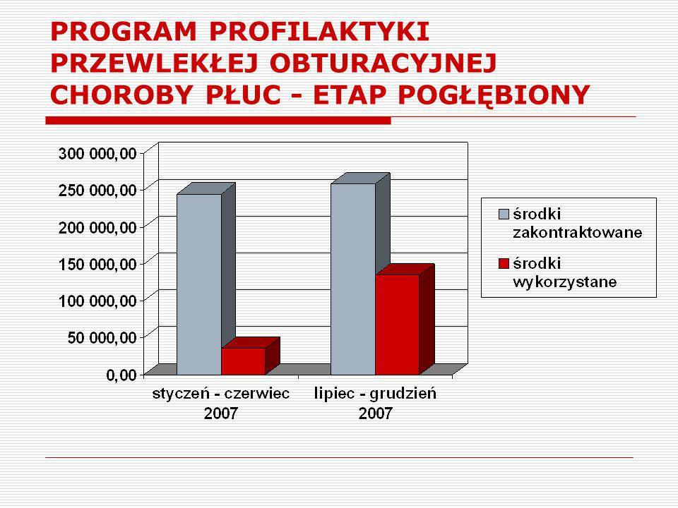 PROGRAM PROFIALKTYKI CHORÓB ODTYTONIOWYCH lekarz POZ bez skierowania od 18 roku osoby uzależnione od tytoniu Zmiana: w tym POChP od 2008r.