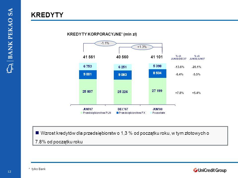 Stopka prezentacji 13 SZYBSZY WZROST W KREDYTACH DLA SME Q4 07Q1 08Q2 08 +39% SPRZEDAŻ KREDYTÓW DLA SME (mln zł) Wzrost sprzedaży kredytów dla SME o 35% od początku roku +35% Q4 07Q1 08 1.145 Q2 08 SPRZEDAŻ KREDYTÓW DLA SME (mln zł) * tylko Bank