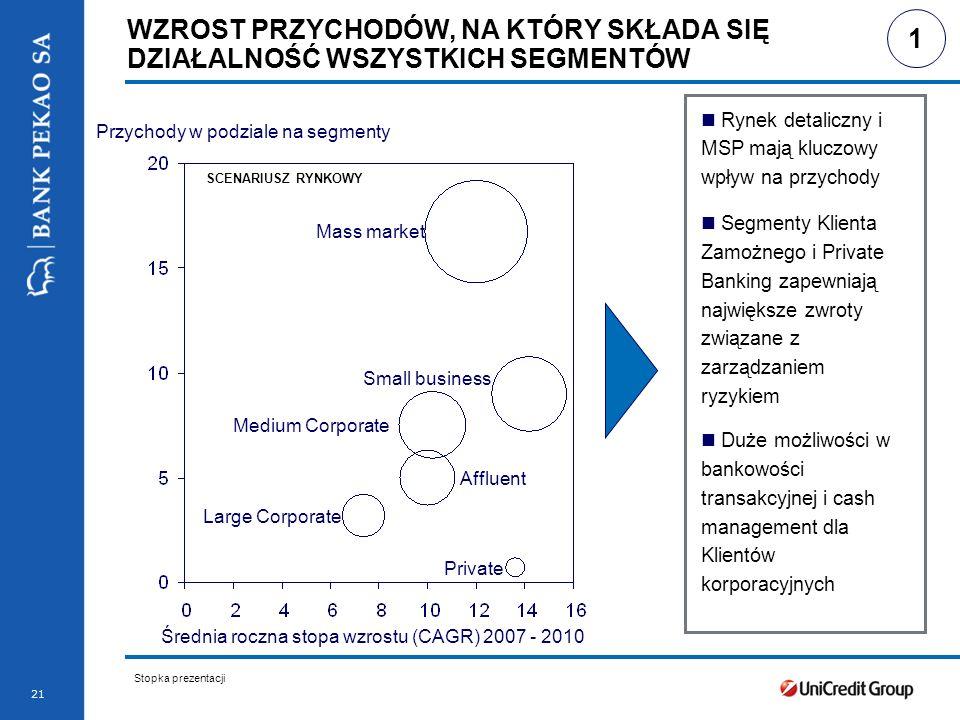 Stopka prezentacji 22 … POZWALA WYZNACZYĆ AMBITNE CELE DLA BANKU PEKAO NA LATA 2007-2010 * CARG - Średnia roczna stopa wzrostu ** C/I Ratio – Współczynnik kosztów do dochodów Wzrost przychodów powyżej rynku Dyscyplina kosztowa Maksymalizacja EVA przy wzroście ponad przychody i RWA … … umacnia pozycję lidera na polskim rynku 2 Przychody (CAGR* 07-10) C/I Ratio** (%) ROE (%) Koszt ryzyka (%) EVA*** (CAGR 07-10) RWA**** (CAGR 07-10), Basel II 2010 ~ 10% < 40% > 25% ~ 0.5% ~ 14% ~ 9% 100 nowych oddziałów będzie wspierać wzrost przychodów *** EVA – Ekonomiczna Wartość Dodana **** RWA – Aktywa Ważone Ryzykiem