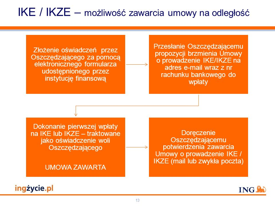 Pole zarezerwowane dla paska brandingowego Orange RGB= 255,102,000 Light blue RGB= 180,195,225 Dark blue RGB= 000,000,102 Grey RGB= 150,150,150 ING opis kolorów 14 IKE / IKZE – zawarcie umowy z zachowaniem formy pisemnej Złożenie oświadczeń przez Oszczędzającego za pomocą elektronicznego formularza udostępnionego przez instytucję finansową Przesłanie Oszczędzającemu zwykłą pocztą lub kurierem 2 egzemplarzy Umowy o prowadzenie IKE/IKZE podpisanych przez instytucję finansową Podpisanie Umowy o prowadzenie IKE/IKZE przez Oszczędzającego UMOWA ZAWARTA (wpłata nie jest wymagana) Doręczenie Oszczędzającemu potwierdzenia zawarcia Umowy o prowadzenie IKE / IKZE (mail lub zwykła poczta)