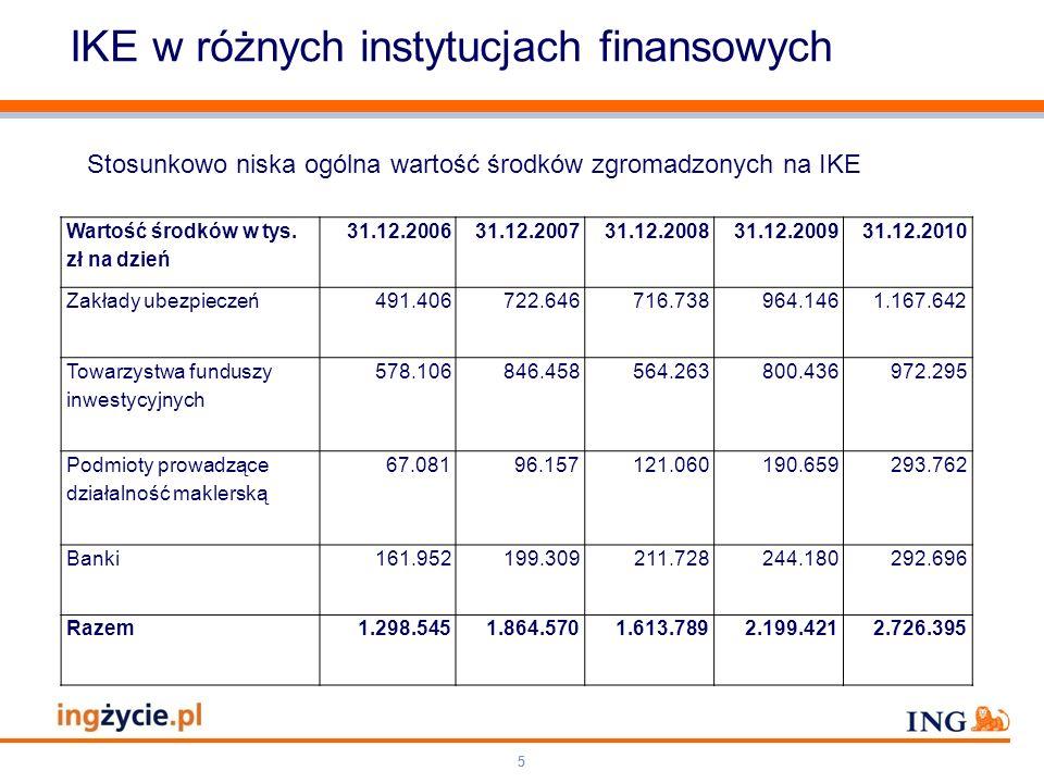 Pole zarezerwowane dla paska brandingowego Orange RGB= 255,102,000 Light blue RGB= 180,195,225 Dark blue RGB= 000,000,102 Grey RGB= 150,150,150 ING opis kolorów 66 IKZE w różnych instytucjach finansowych Wprowadzenie IKZE i jednoczesne rozszerzenie możliwości prowadzenia IKE przez dobrowolne fundusze emerytalne szansą na odwrócenie negatywnej tendencji w zakresie gromadzenia środków w III filarze Do dnia 20 marca 2012 r.