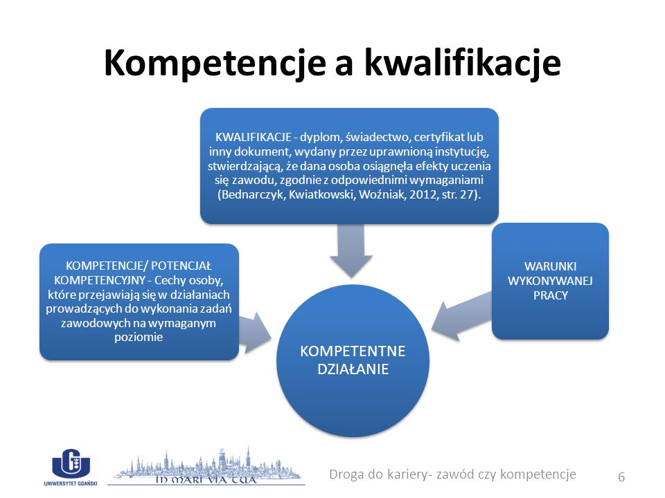 Pomiar kompetencji zawodowych - poziomy rozwoju kompetencji Droga do kariery- zawód czy kompetencje 7 POZIOMOPIS Niski (1) Brak pożądanych zachowań, popełnianie błędów, wyraźna nieumiejętność poradzenia sobie z zadaniami wymagającymi danej kompetencji.