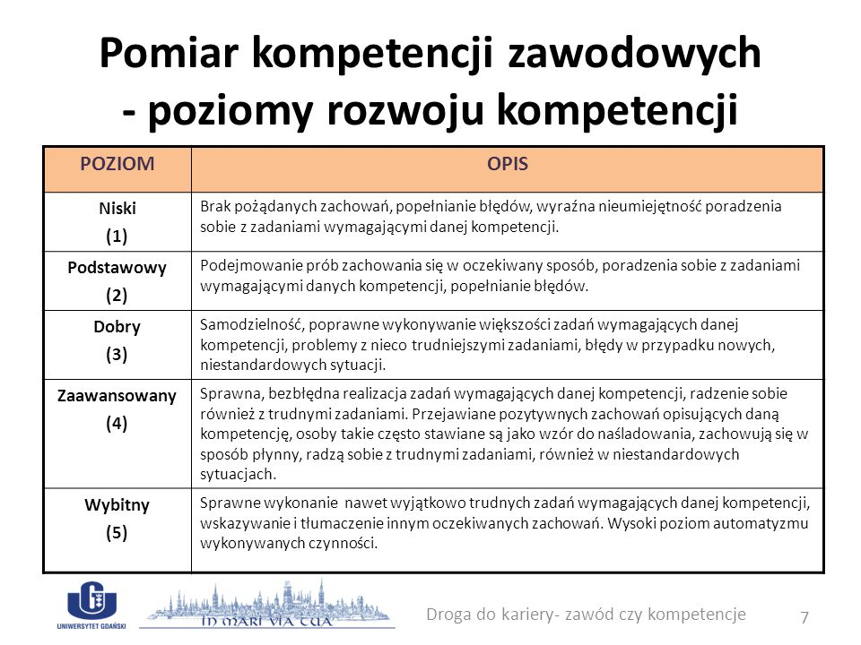 Pomiar kompetencji zawodowych Ocena - pomiar z wykorzystaniem technik ocen szacunkowych tak, aby tylko jawne, obiektywnie zaobserwowane zachowania podlegały ocenie.