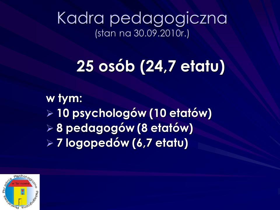 Pracownicy administracji i obsługi (stan na 30.09.2010r.) 8 osób (5,75 etatu) w tym: główna księgowa (0,5 etatu) główna księgowa (0,5 etatu) 3 starszych referentów (2,5 etatu) 3 starszych referentów (2,5 etatu) 2 sekretarki (1,25 etatu) 2 sekretarki (1,25 etatu) 1 referent (1 etat) 1 referent (1 etat) sprzątająca (0,5 etatu) sprzątająca (0,5 etatu)