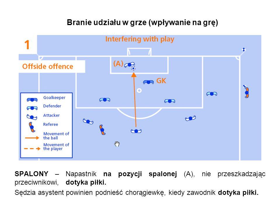 Branie udziału w grze (wpływanie na grę) NIE MA SPALONEGO – Napastnik na pozycji spalonej (A), nie przeszkadzając przeciwnikowi, nie dotyka piłki.