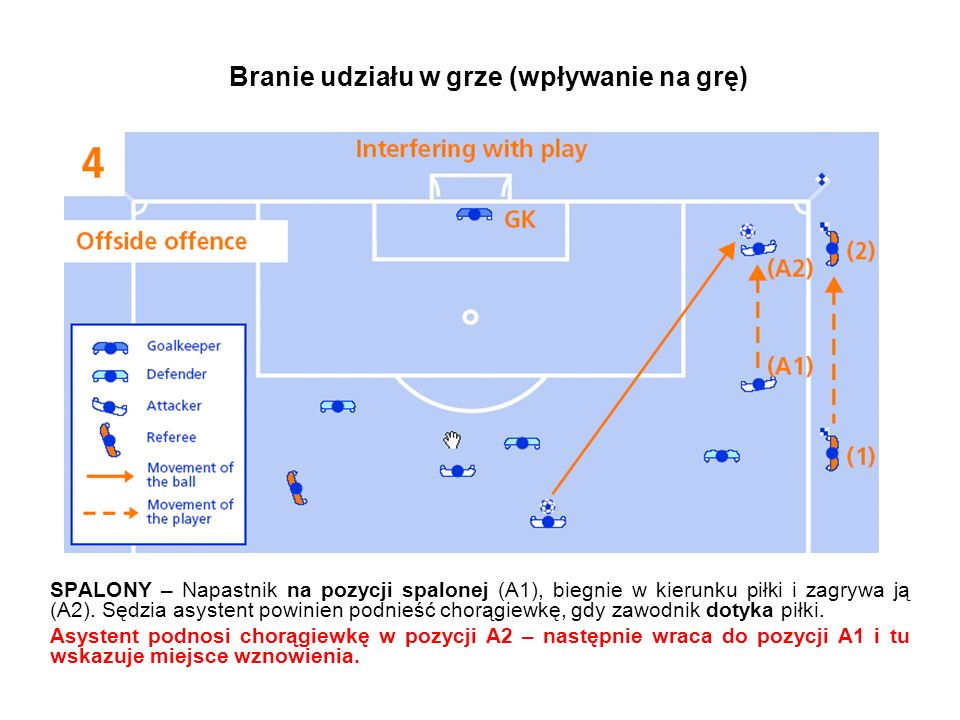 Branie udziału w grze (wpływanie na grę) RZUT OD BRAMKI – Napastnik na pozycji spalonej (1), biegnie w kierunku piłki, ale nie dotyka jej.