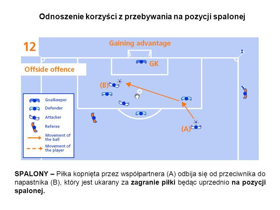 Odnoszenie korzyści z przebywania na pozycji spalonej NIE MA SPALONEGO – Zawodnik atakujący (C) jest na pozycji spalonej i nie przeszkadza przeciwnikowi, kiedy współpartner (A) zagrywa piłę do zawodnika (B1) nie będącego na spalonym, który biegnie w kierunku bramki przeciwnika i zagrywa piłkę (B2) do swojego współpartnera (C).