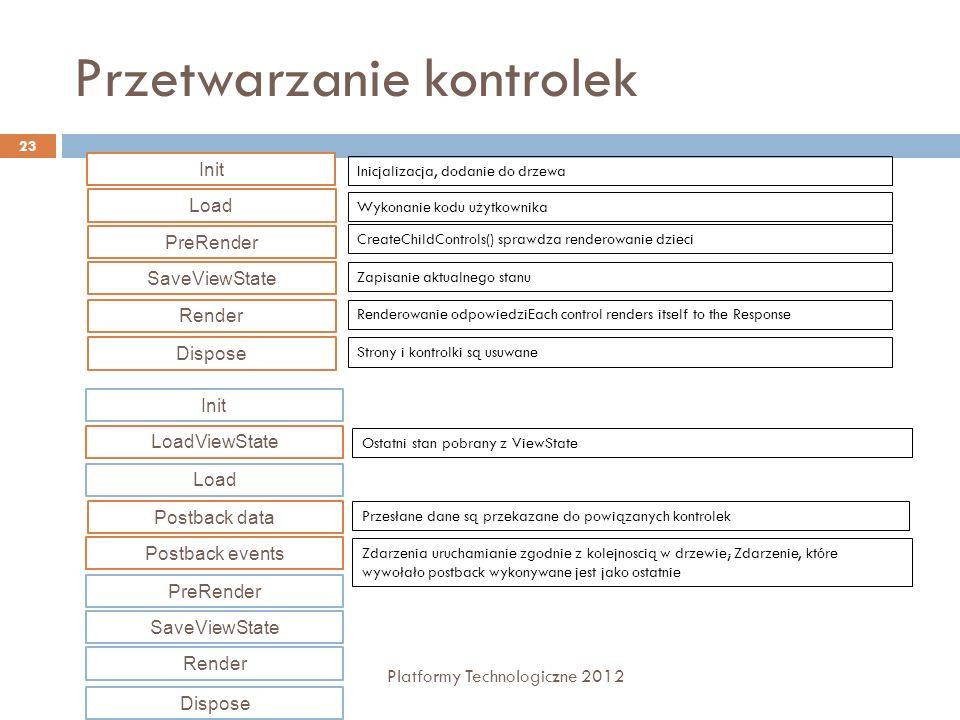 Obsługa błędów Platformy Technologiczne 2012 24 Przekierowanie użytkownika na stronę błędu Konfiguracja na poziomie strony atrybut errorPage w dyrektywie Page własność Page.ErrorPage Konfiguracja na poziomie aplikacji sekcja customErrors w pliku Web.config Przechwytywanie i obsługa wyjątków Obsługa wyjątków na poziomie lokalnym Obsługa wyjątków na poziomie strony Obsługa wyjątków na poziomie aplikacji Śledzenie wykonywania aplikacji – tracing Śledzenie wykonywania na poziomie strony Śledzenie wykonywania na poziomie aplikacji